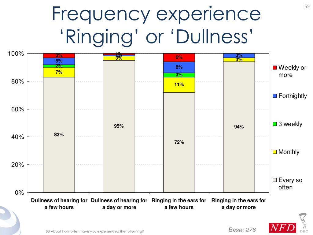 Frequency experience 'Ringing' or 'Dullness'
