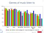 genres of music listen to31