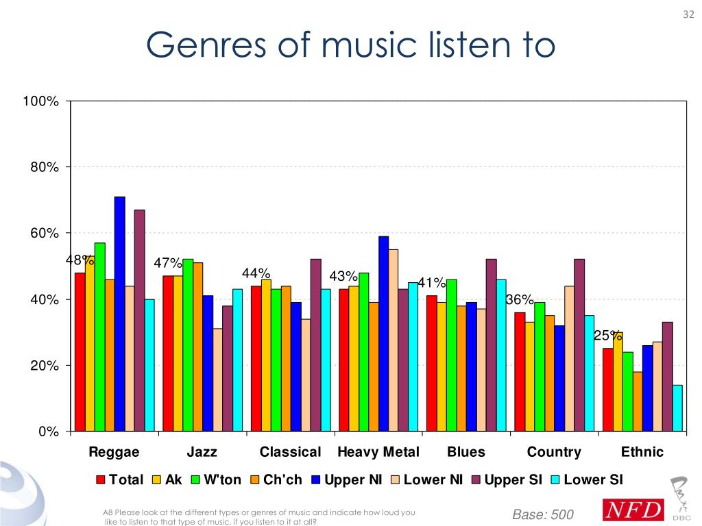 Genres of music listen to
