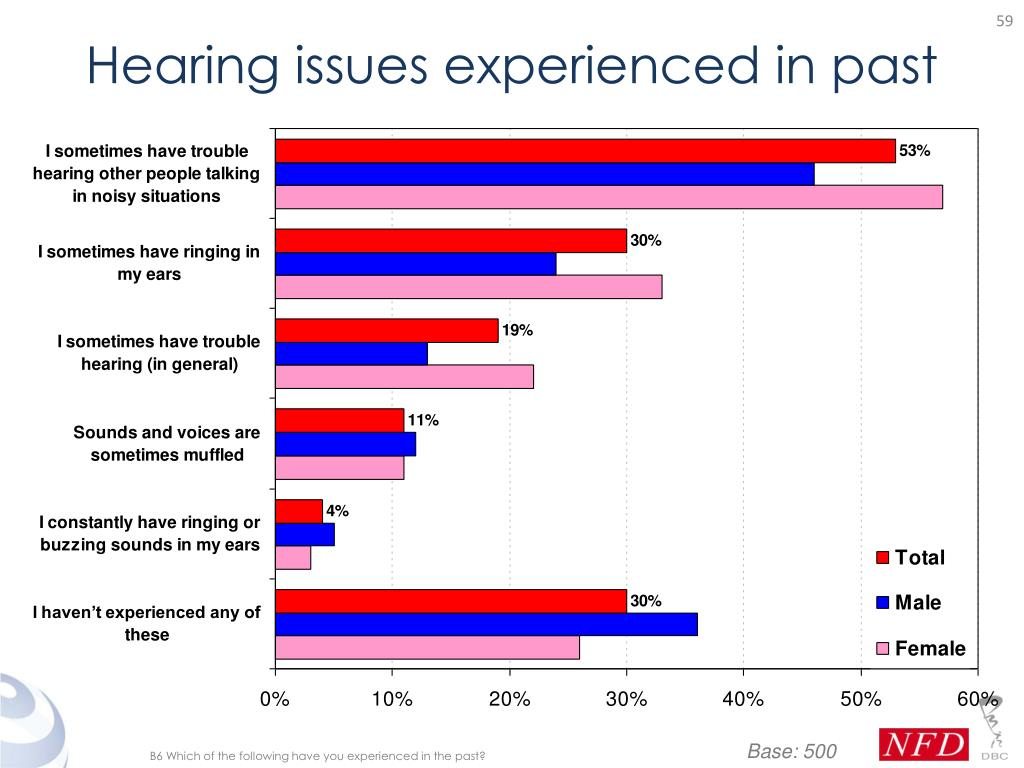 Hearing issues experienced in past