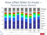 how often listen to music personal music device