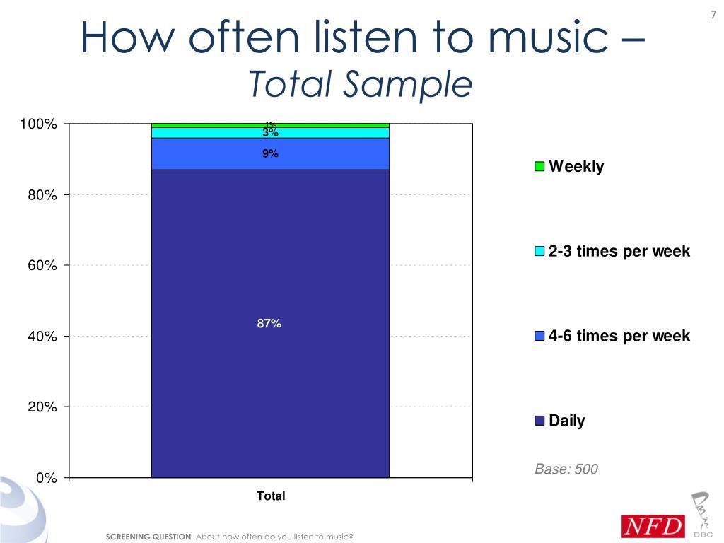 How often listen to music –