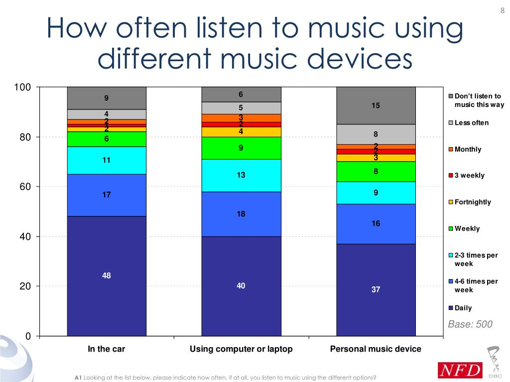 How often listen to music using different music devices