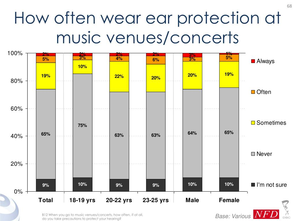 How often wear ear protection at music venues/concerts
