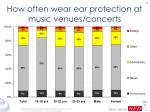 how often wear ear protection at music venues concerts