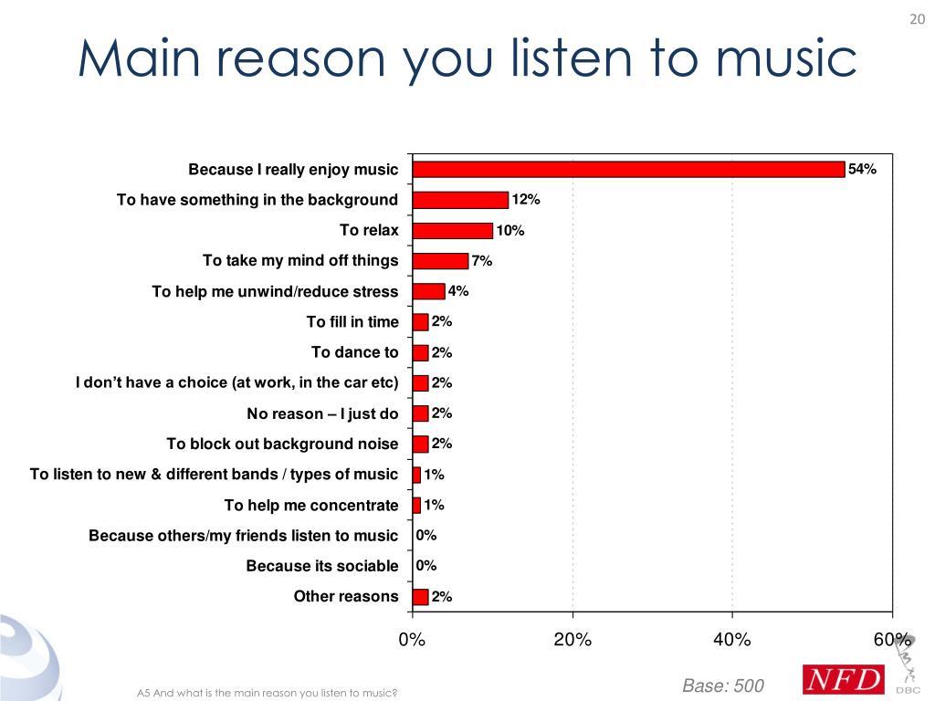 Main reason you listen to music
