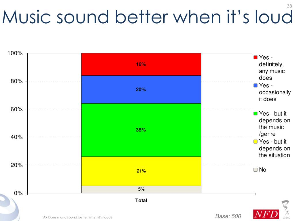 Music sound better when it's loud