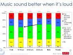 music sound better when it s loud39