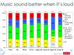 music sound better when it s loud40