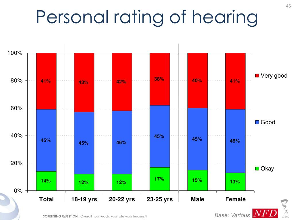Personal rating of hearing