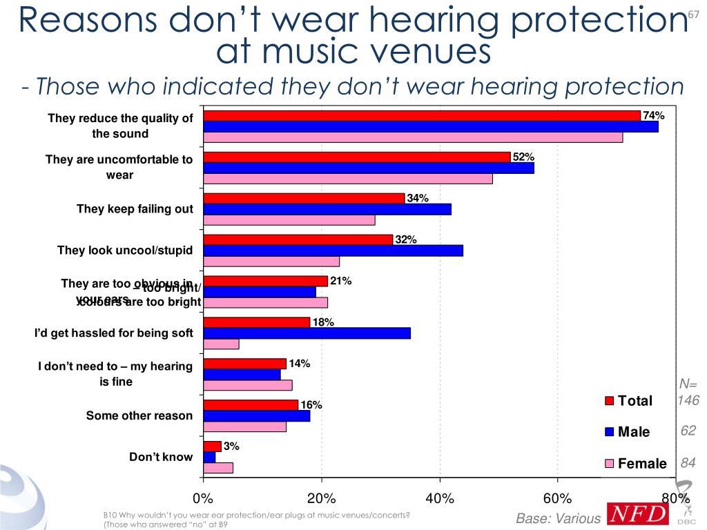 Reasons don't wear hearing protection at music venues