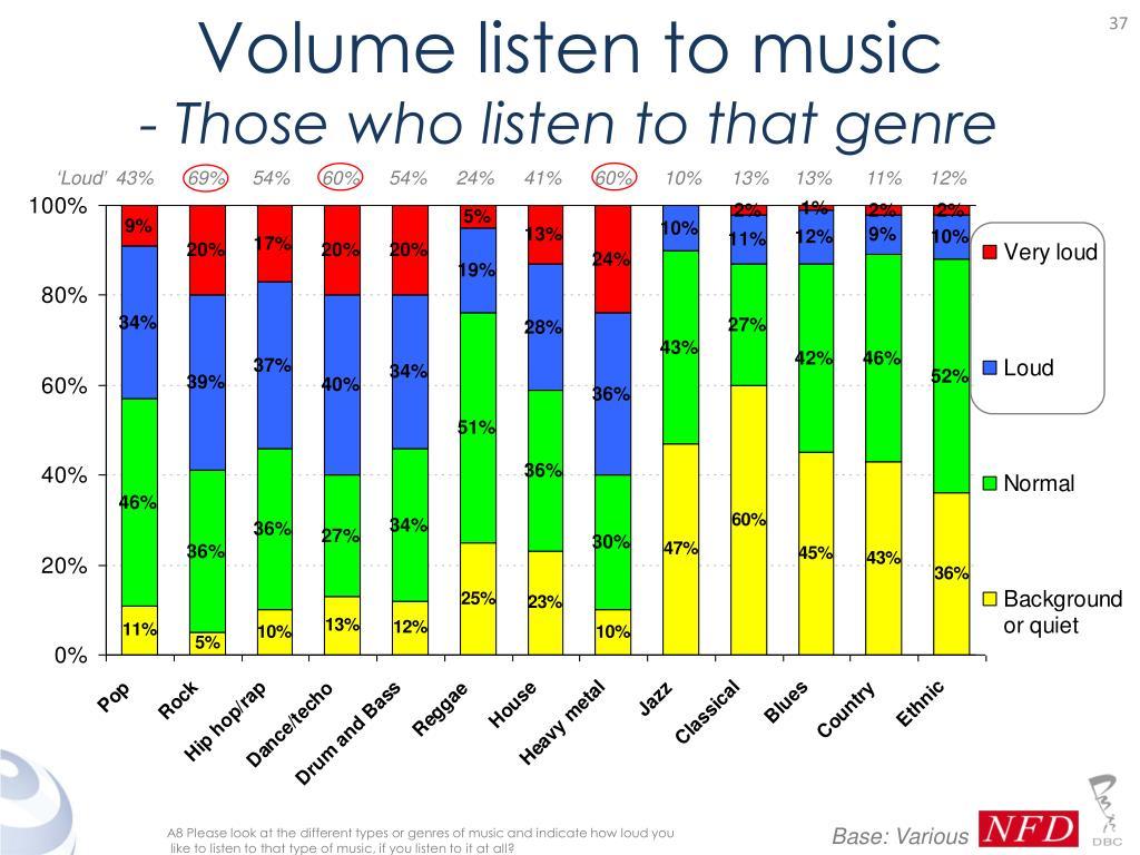 Volume listen to music