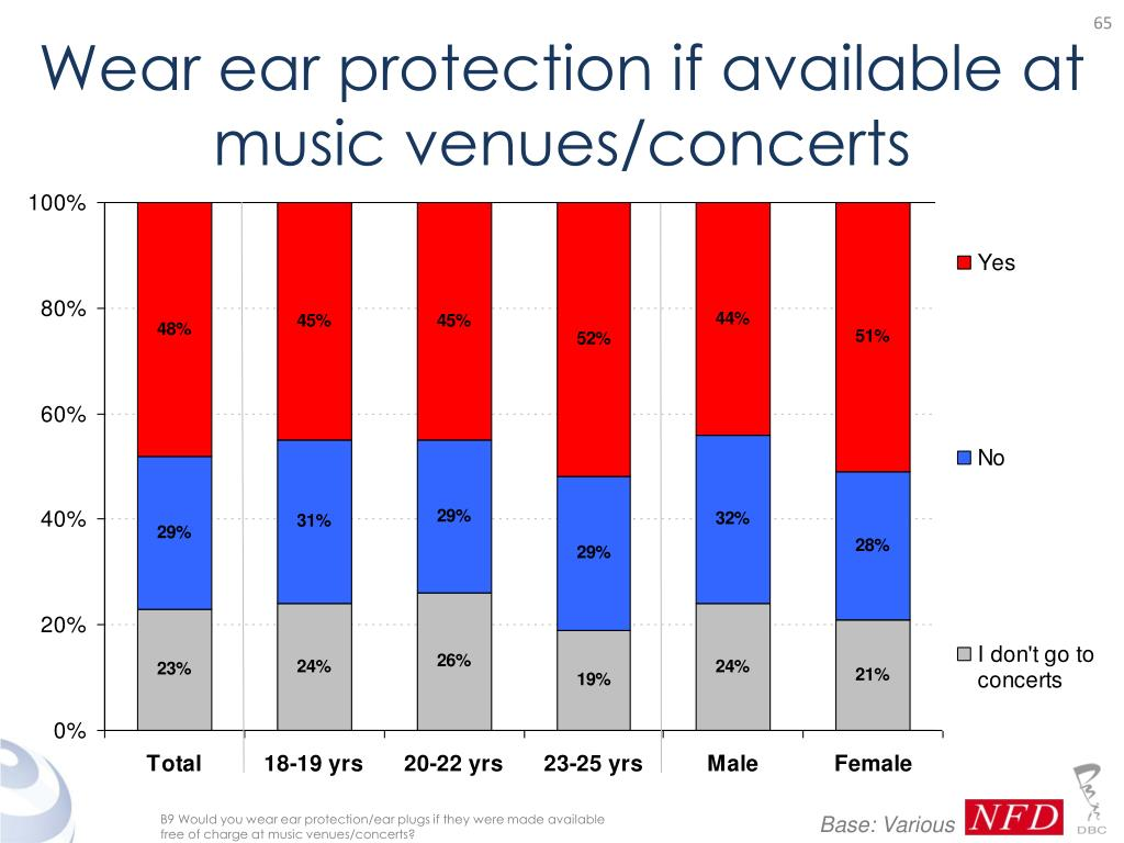 Wear ear protection if available at music venues/concerts