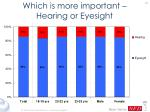 which is more important hearing or eyesight