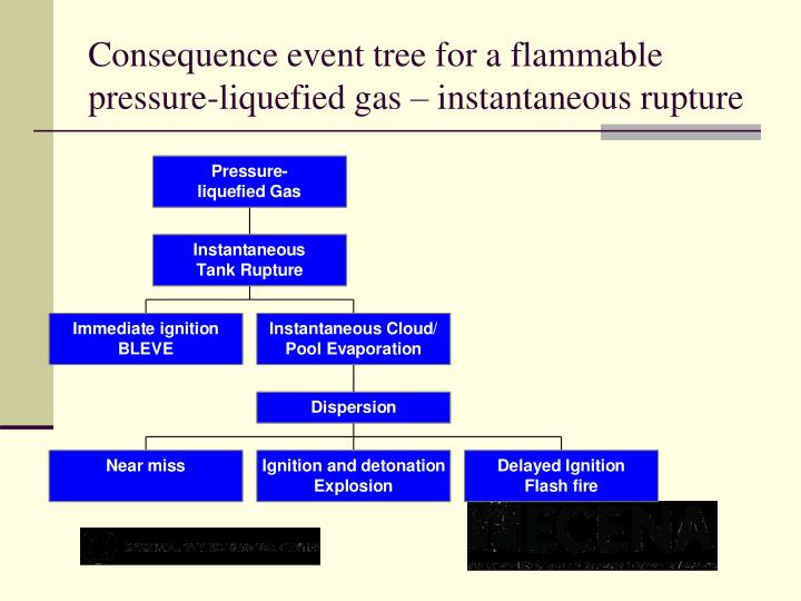 Consequence event tree for a flammable pressure-liquefied gas – instantaneous rupture