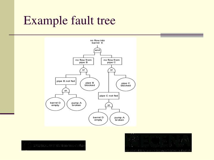 Example fault tree