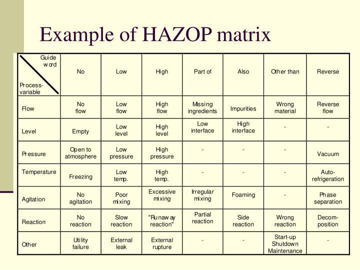 Example of HAZOP matrix