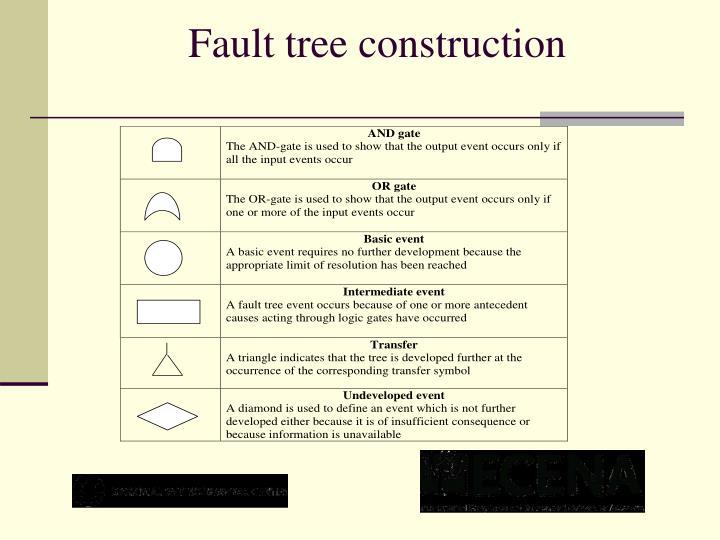 Fault tree construction