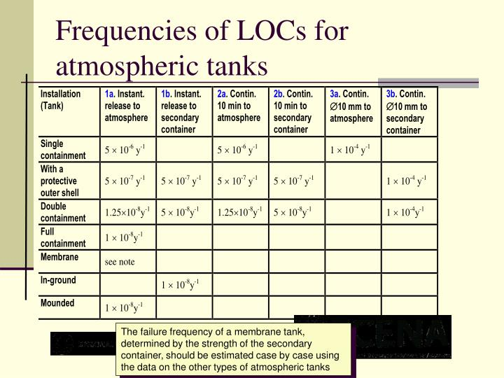 Frequencies of LOCs for atmospheric tanks