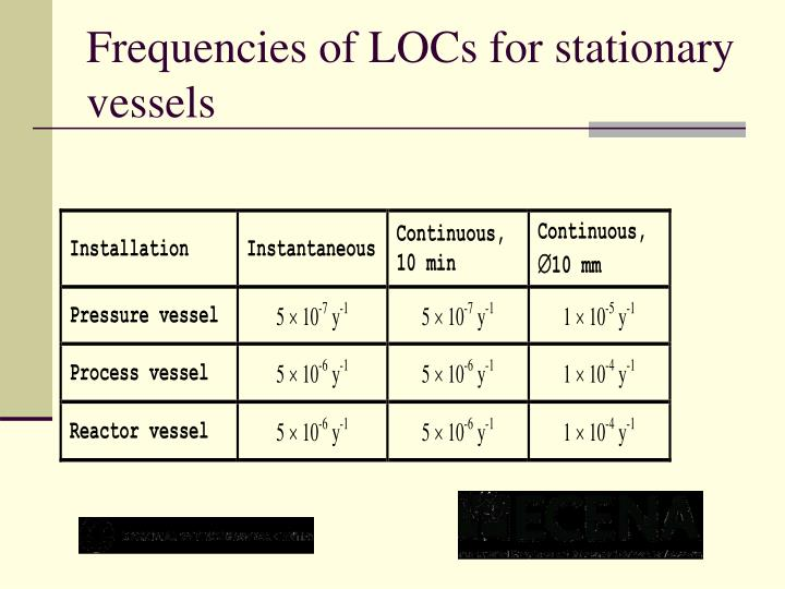 Frequencies of LOCs for stationary vessels