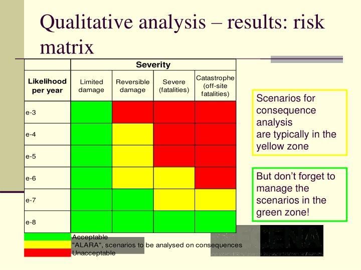 Qualitative analysis – results: risk matrix