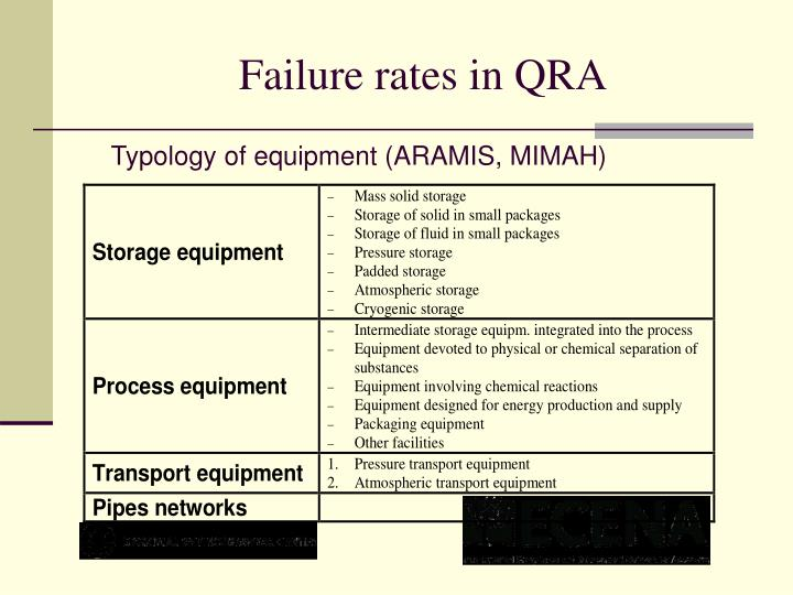 Failure rates in QRA
