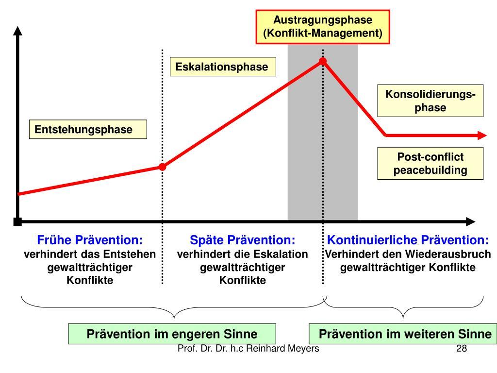 Austragungsphase (Konflikt-Management)