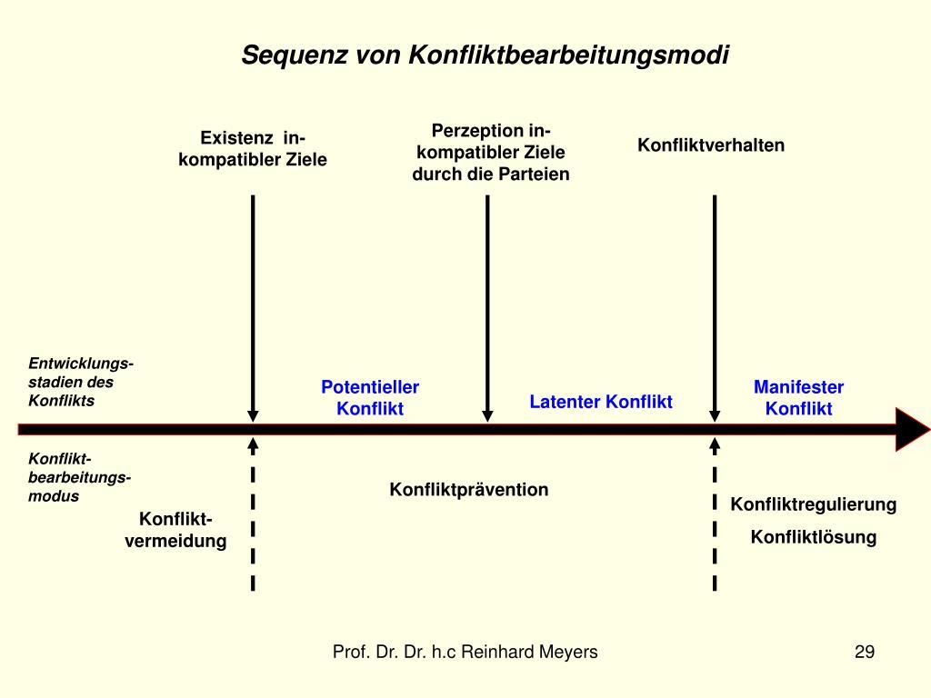 Entwicklungs-stadien des Konflikts