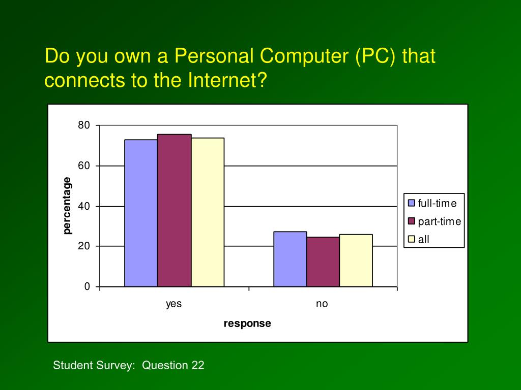 Do you own a Personal Computer (PC) that connects to the Internet?