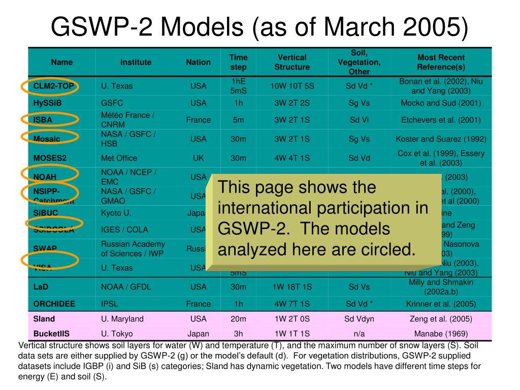 GSWP-2 Models (as of March 2005)