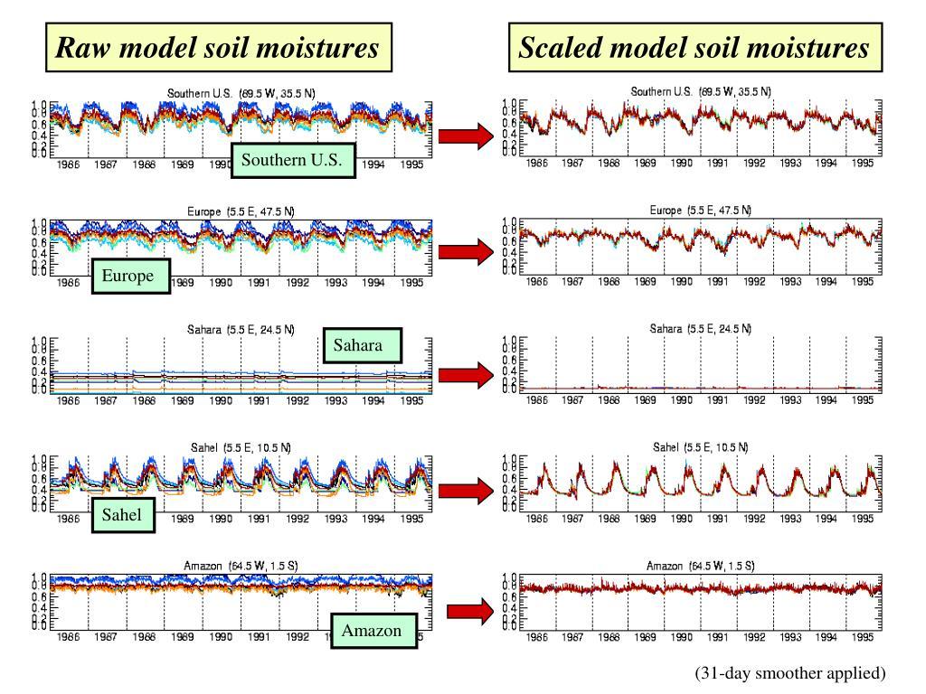 Raw model soil moistures