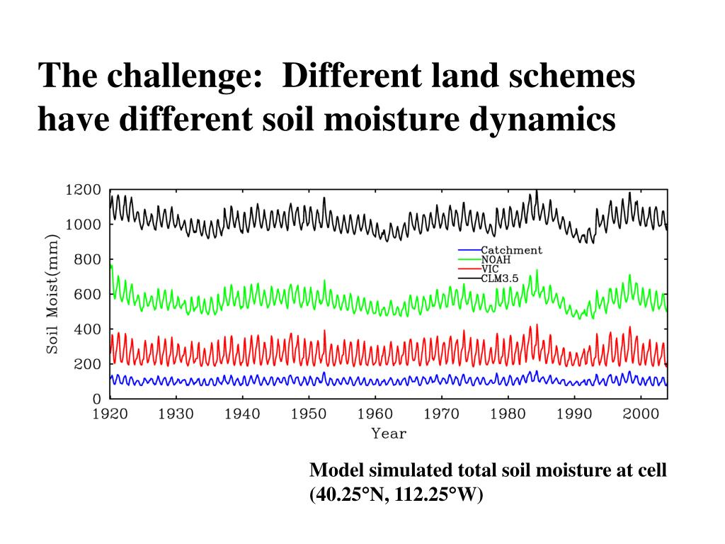 The challenge:  Different land schemes have different soil moisture dynamics