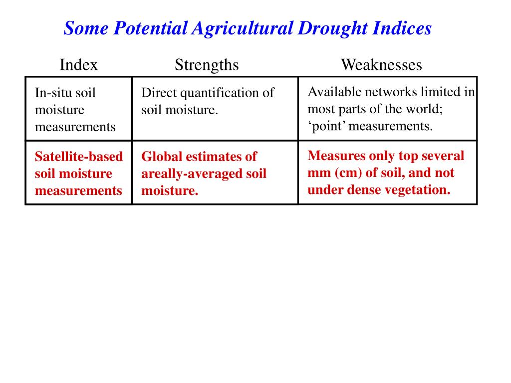 Some Potential Agricultural Drought Indices