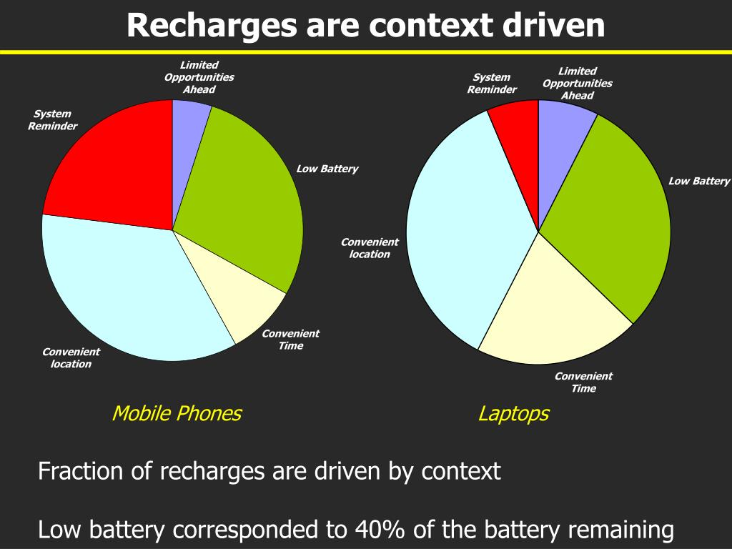 Recharges are context driven