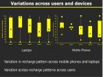 variations across users and devices