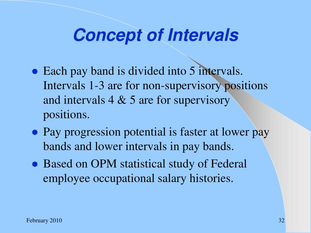 Concept of Intervals