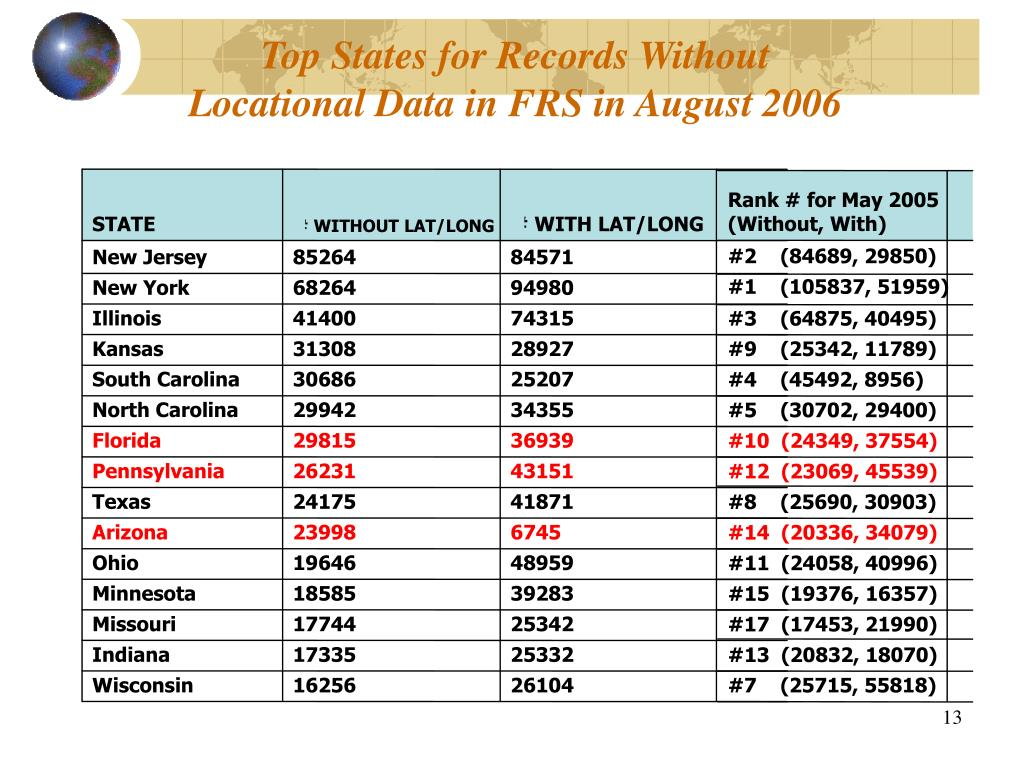 Top States for Records Without