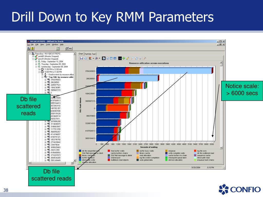 Drill Down to Key RMM Parameters