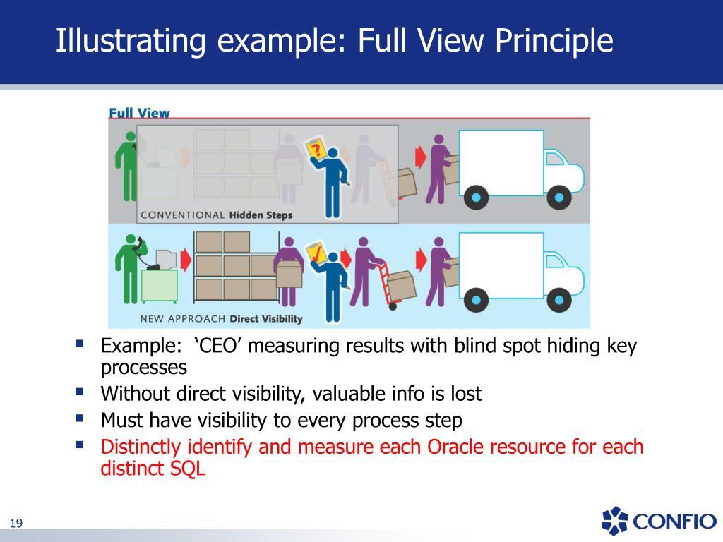 Illustrating example: Full View Principle