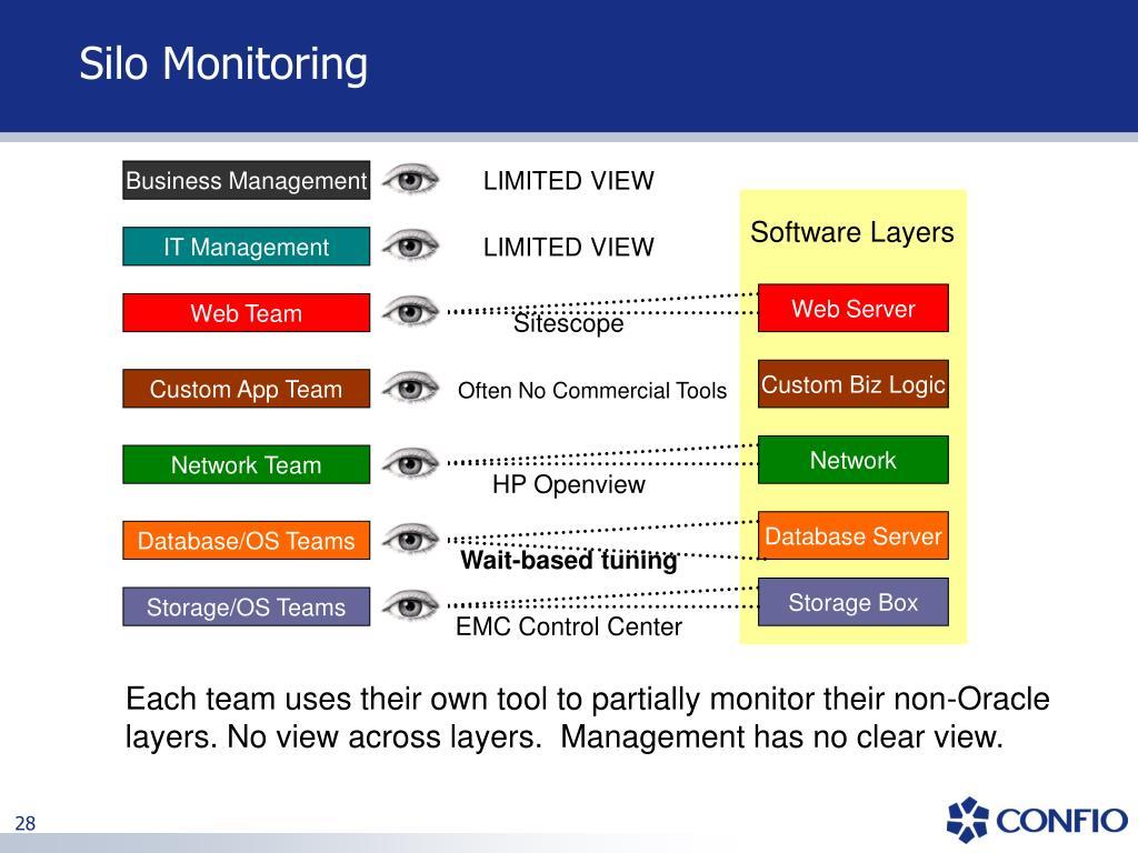 Silo Monitoring