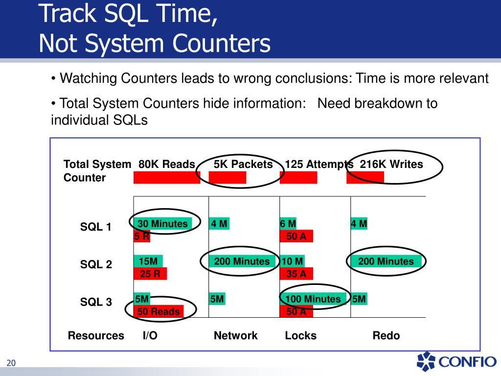 Track SQL Time,