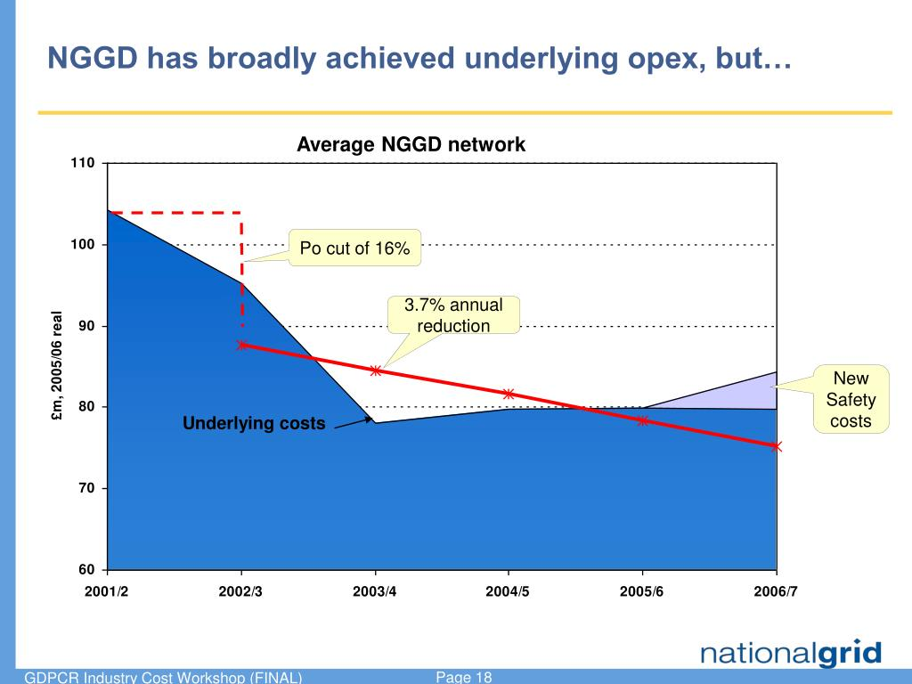 NGGD has broadly achieved underlying opex, but…