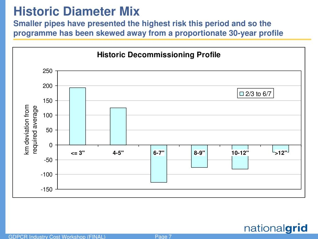 Historic Diameter Mix