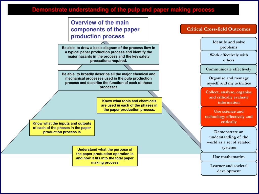 Overview of the main components of the paper production process