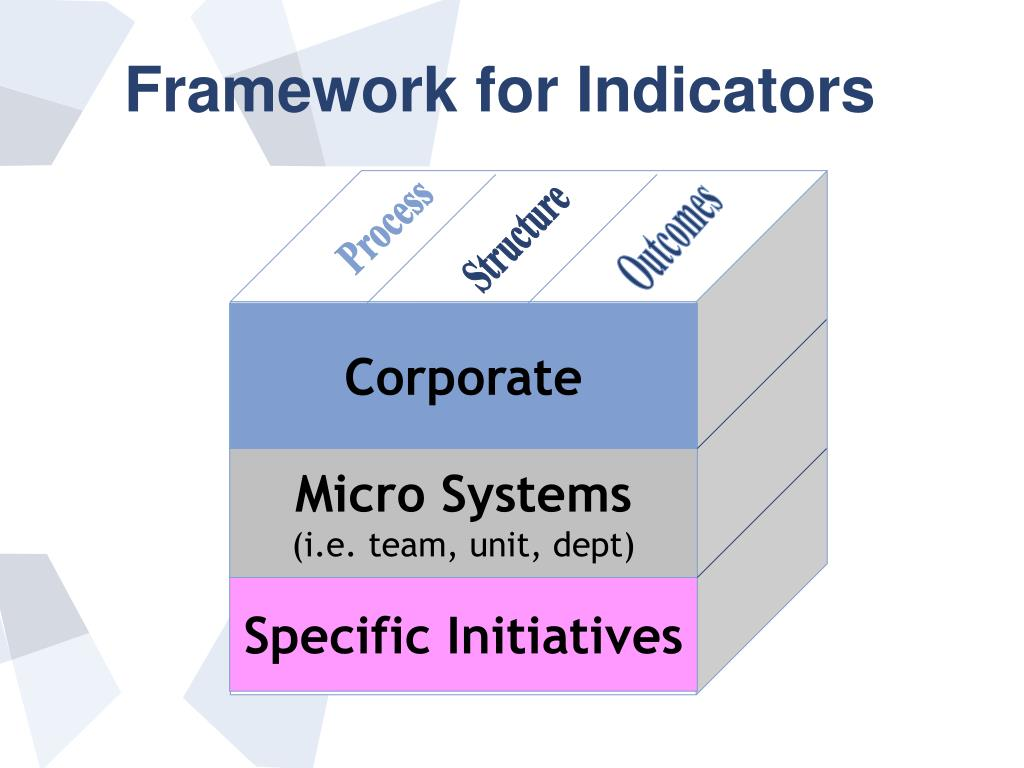 Framework for Indicators