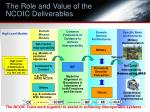 the role and value of the ncoic deliverables