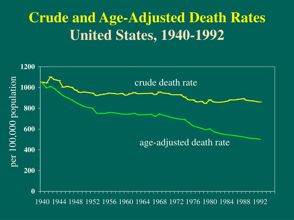 Crude and Age-Adjusted Death Rates