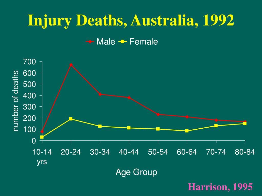 Injury Deaths, Australia, 1992