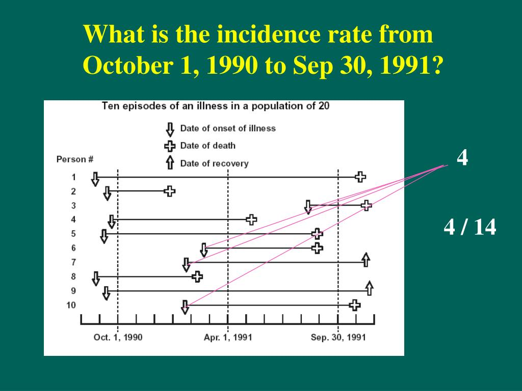 What is the incidence rate from