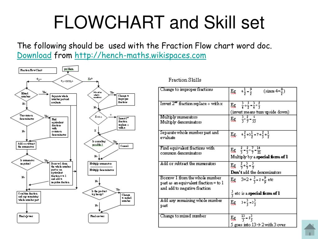 FLOWCHART and Skill set